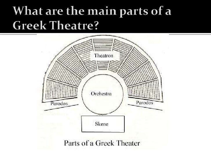 What Are The Main Parts Of A Greek Theatre