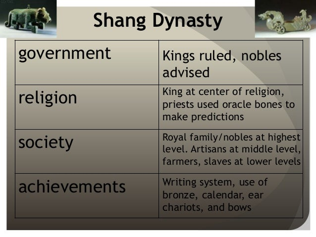 the cultural contributions of the shang and zhou dynasties to chinese civilizations The cultural contributions of the shang and zhou dynasties to chinese  civilizations custom paper academic service.