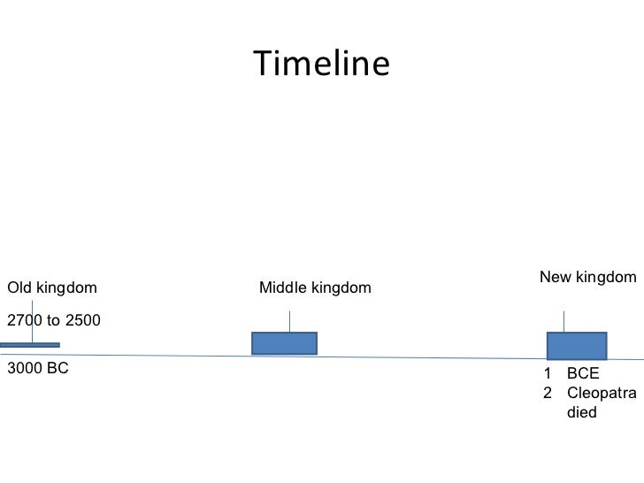 ancient egypt old middle and new The three kingdoms were the old, middle, and new kingdoms here is a brief outline of the timeline of the ancient egyptian civilization showing the kingdoms, periods, and dynasties: early dynastic period (2950 -2575 bc) - dynasties i-iii.
