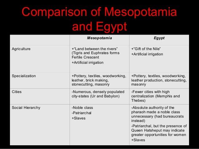Essay on mesopotamia
