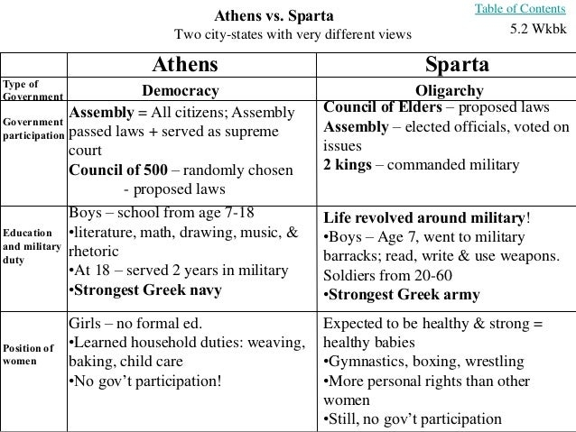 athens vs sparta comparison essay View essay - sparta vs athens sample essay from clciv 101 at university of michigan sample essay compare and contrast athenian and spartan society leading up to the peloponnesian war after the end.