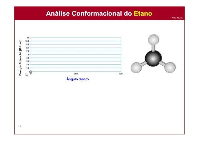 Prof. Nunes Análise Conformacional do EtanoAnálise Conformacional do Etano 11 EnergiaPotencial(KJmol-1 Ângulo diedro