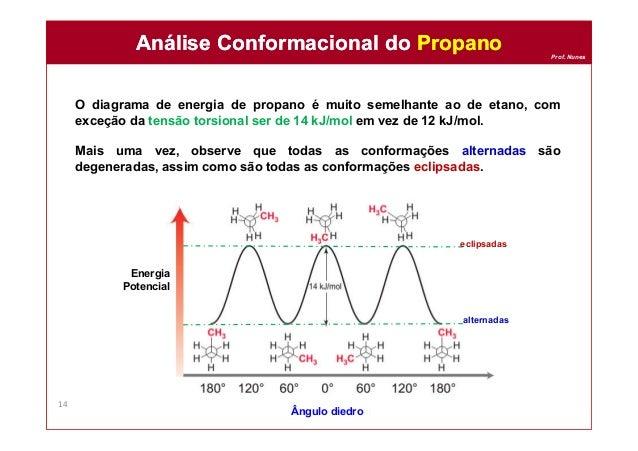 Prof. Nunes O diagrama de energia de propano é muito semelhante ao de etano, com exceção da tensão torsional ser de 14 kJ/...