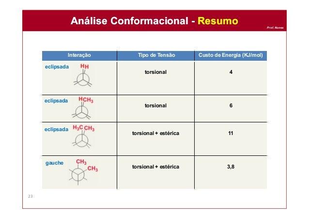 Prof. Nunes Análise Conformacional - ResumoAnálise Conformacional - Resumo 23 Interação Tipo de Tensão Custo de Energia (K...