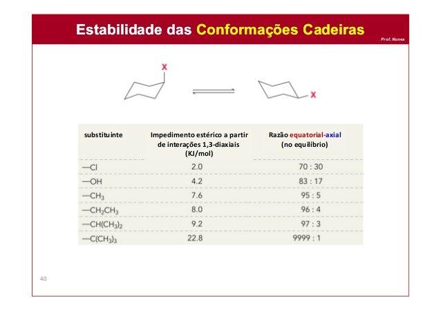 Prof. Nunes Estabilidade das Conformações CadeirasEstabilidade das Conformações Cadeiras 40 substituinte Impedimento estér...