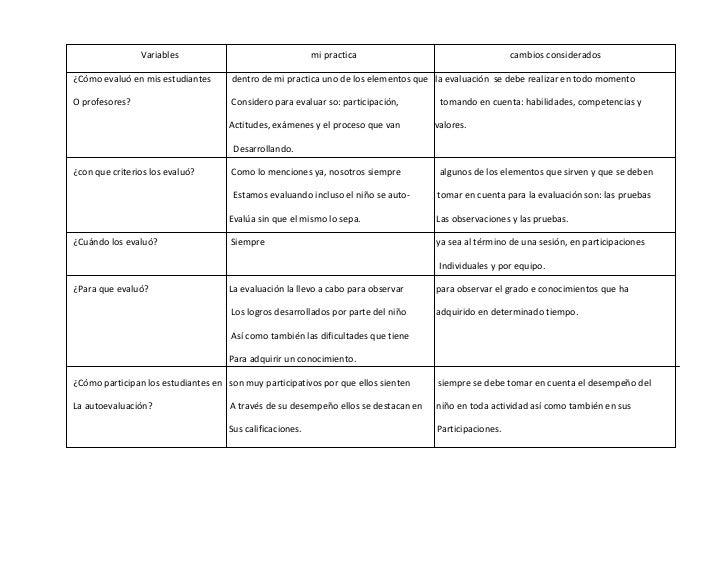 Variables                                 mi practica                                   cambios considerados¿Cómo evaluó e...