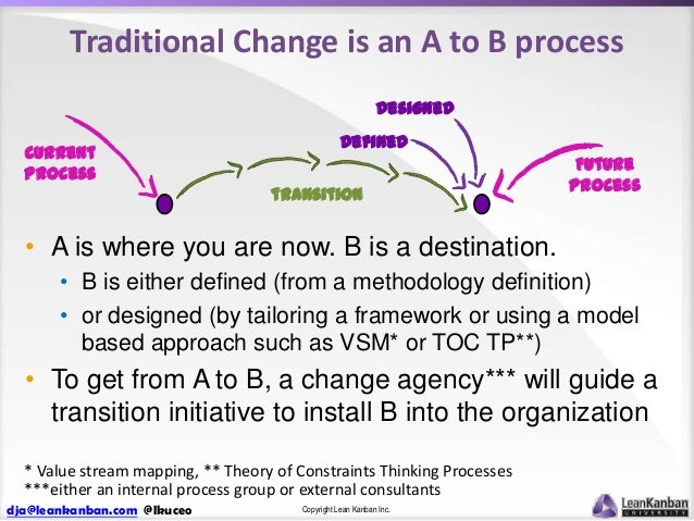 Traditional Change is an A to B process Designed Current Process  Defined transition  Future Process  • A is where you are...