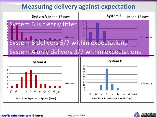 Measuring delivery against expectation System B  System A Mean 17 days 14 12 10 8 6 4 2 0  System B is clearly fitter!  Me...