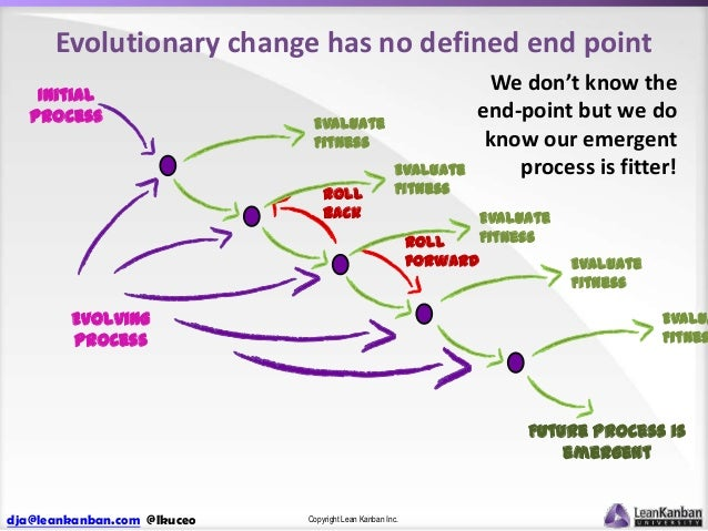 Evolutionary change has no defined end point Initial Process  Evaluate Fitness Roll back  Evaluate Fitness  We don't know ...