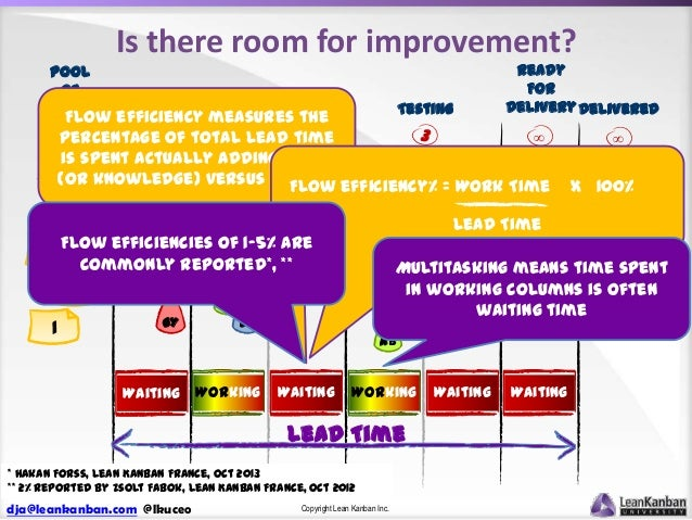 Is there room for improvement?  Ready For Delivery Delivered  Pool of Ideas  Testing FlowCommitted measures the efficiency...