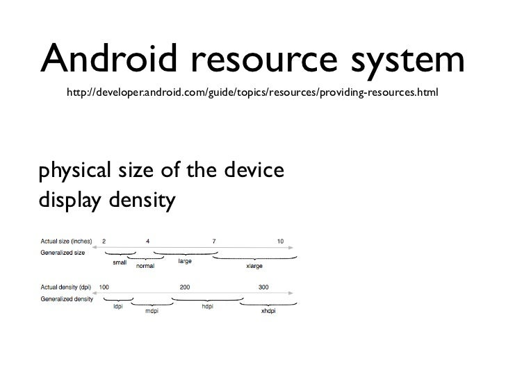 Providing Resources for Adaptive Layouts (Android ...