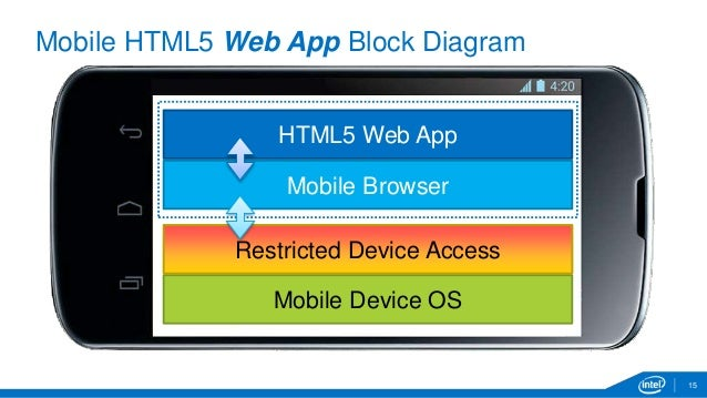 Mobile web apps and the intel xdk distribution 15 mobile html5 web app block diagram ccuart Choice Image