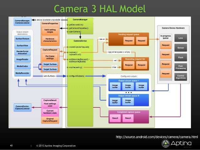 hal 3 android