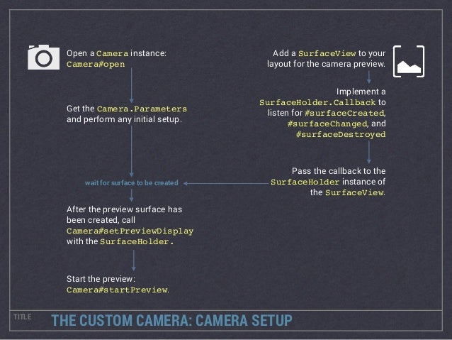 AnDevCon 2014: Building a Custom Camera Application