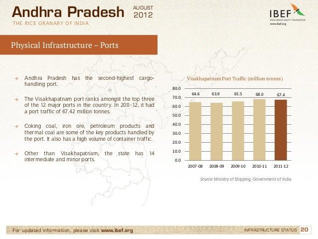 Industries in andhra pradesh pdf995