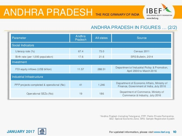 report on andhra pradesh Analysing the transformation of andhra pradesh into an inclusive and competitive business destination the 'sunrise state' of india is steadily marching ahead with new reforms for holistic growth and this report by kpmg in india aims to provide a fair understanding of the state's transformation journey and.
