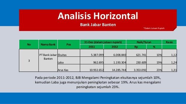 Analisa Keuangan Perbankan