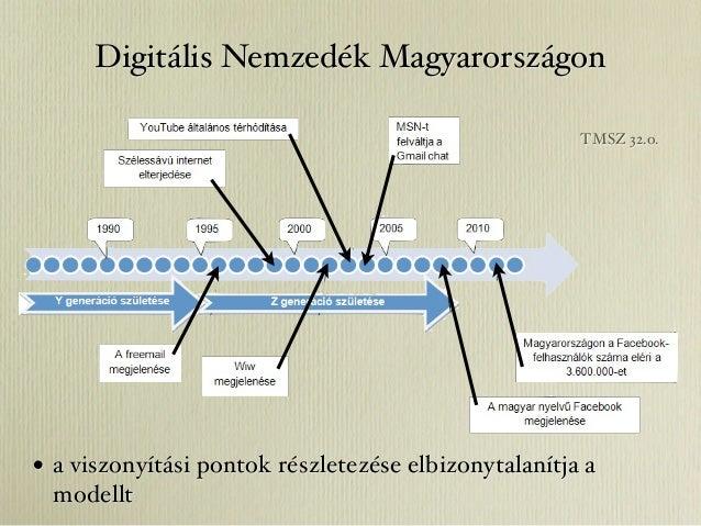 Digitális Nemzedék Magyarországon                                                      TMSZ 32.o.• a viszonyítási pontok r...