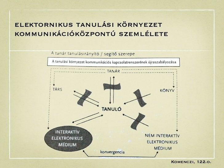 elektornikus tanulási környezetkommunikációközpontú szemlélete                                  Komenczi, 122.o.