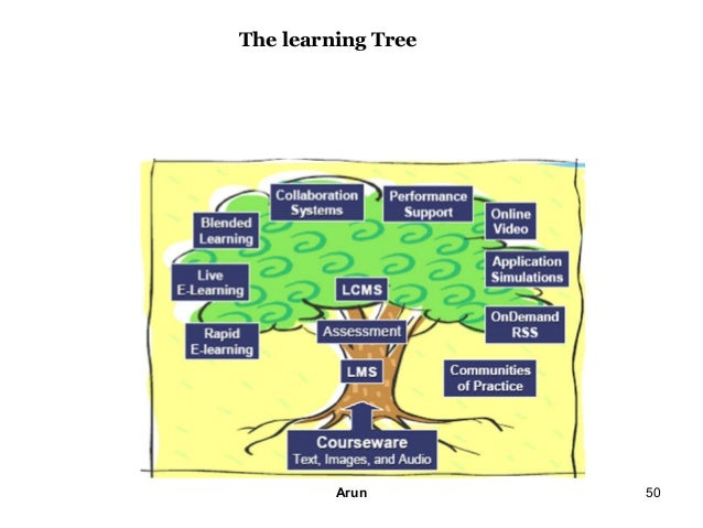 the andragogical and pedagogical approach to Pedagogical and andragogical approaches to instruction and learning order description this week you are to write a research paper comparing and contrasting the pedagogical and andragogical.
