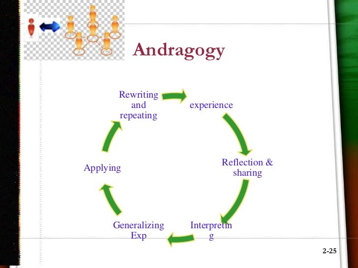 has clinical psychology contributed to andragogy How has adult education contributed to andragogyhow has clinical psychology contributed to andragogyhow has philosophy contributed to andragogy.