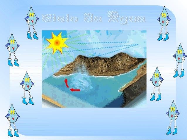 A água na natureza constitui o chamado ciclo da água, que se relaciona   ao conjunto das mudanças de lugar e de estado fís...