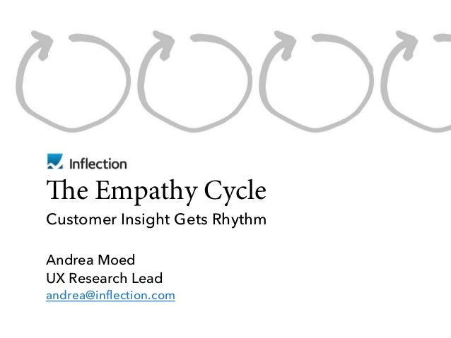 e Empathy Cycle Customer Insight Gets Rhythm Andrea Moed UX Research Lead andrea@inflection.com