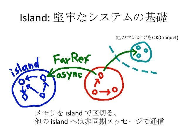 Island: 堅牢なシステムの基礎               他のマシンでもOK(Croquet) メモリを island で区切る。 他の island へは非同期メッセージで通信