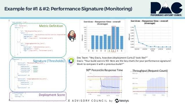 "Example for #1 & #2:PerformanceSignature(Monitoring) Dev Team: ""Hey Davis, how does deployment Carts17 look like?"" Davis: ..."