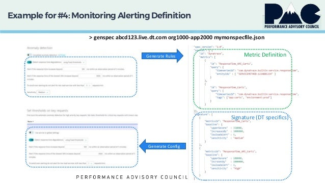 Example for #4: MonitoringAlertingDefinition > genspec abcd123.live.dt.com org1000-app2000 mymonspecfile.json Signature (D...
