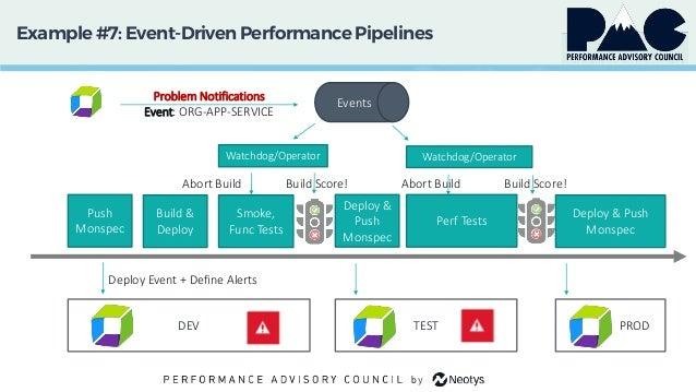 Example #7: Event-DrivenPerformancePipelines TESTDEV Push Monspec Build & Deploy Smoke, Func Tests Perf Tests Deploy & Pus...