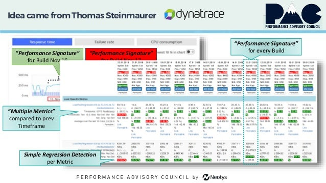 """Idea came from Thomas Steinmaurer """"Performance Signature"""" for Build Nov 16 """"Performance Signature"""" for Build Nov 17 """"Perfo..."""