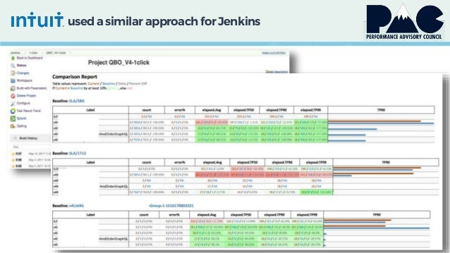 used a similarapproach for Jenkins
