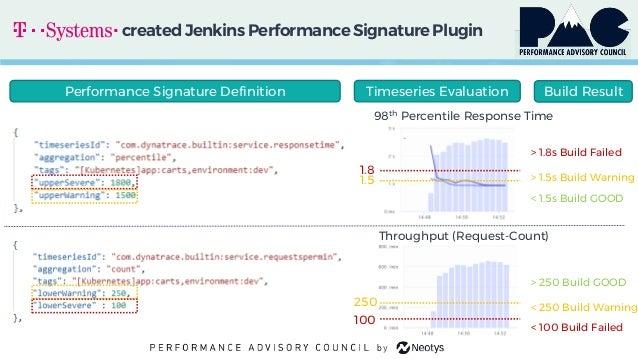 createdJenkins PerformanceSignaturePlugin 1.8 1.5 250 100 98th Percentile Response Time Throughput (Request-Count) > 1.8s ...
