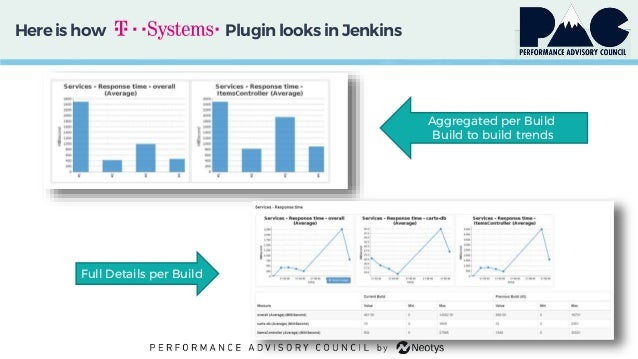 Hereis how Plugin looks in Jenkins Aggregated per Build Build to build trends Full Details per Build •