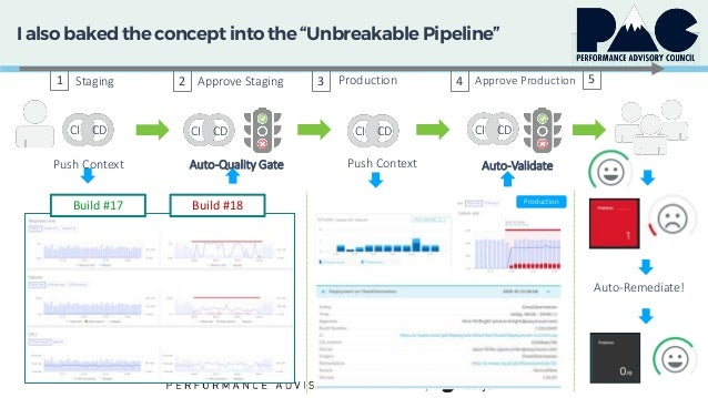 """I also baked theconcept into the """"Unbreakable Pipeline"""" 1 2 4 53 Production Staging Approve Staging Production Approve Pro..."""