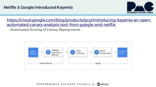 Netflix & Google introducedKayenta • https://cloud.google.com/blog/products/gcp/introducing-kayenta-an-open- automated-can...