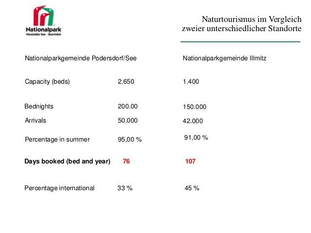 Naturtourismus im Vergleich zweier unterschiedlicher Standorte  Nationalparkgemeinde Podersdorf/See  Nationalparkgemeinde ...