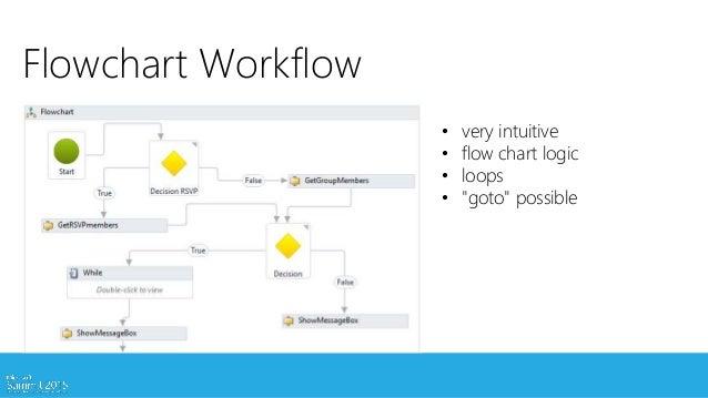 Windows Workflow Foundation