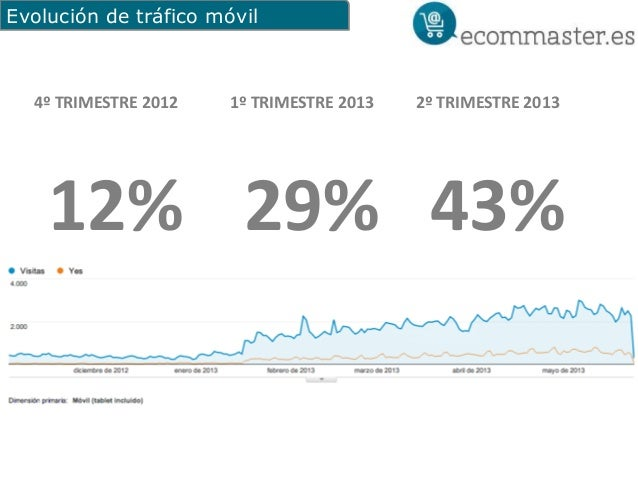 Evolución de tráfico móvil1º TRIMESTRE 201329%2º TRIMESTRE 201343%4º TRIMESTRE 201212%