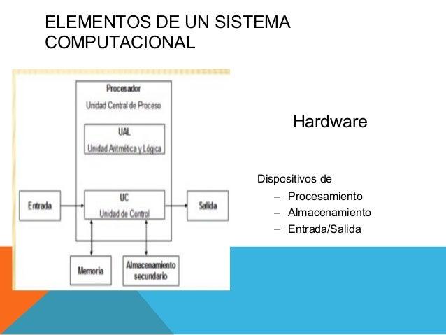 Elementos del sistema computacional y sistemas operativos for Elementos de hardware
