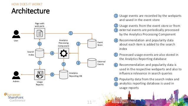 Architecture /47 11 HOW DOES IT WORK? Page with web parts Usage Reports Search Index Analytics Processing Component Event ...