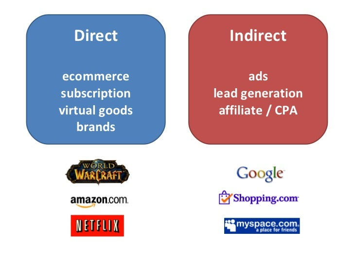Direct ecommerce subscription virtual goods brands Indirect ads lead generation affiliate / CPA