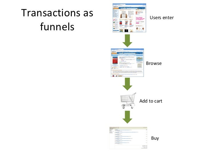 Transactions as funnels Users enter Browse Add to cart Buy