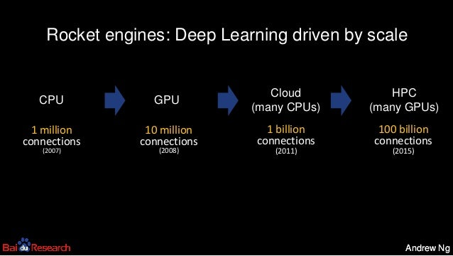 Andrew NgAndrew Ng Rocket engines: Deep Learning driven by scale 1 million connections (2007) CPU 10 million connections (...