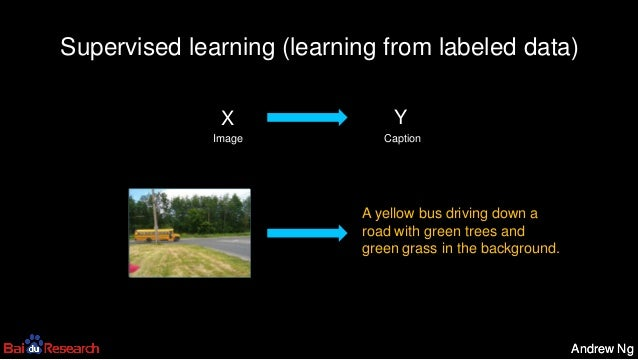 Andrew NgAndrew Ng Supervised learning (learning from labeled data) YX Image Caption A yellow bus driving down a road with...