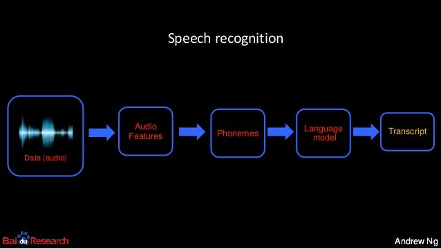 Andrew NgAndrew Ng Transcript Audio Features Data (audio) Phonemes Language model Speech recognition