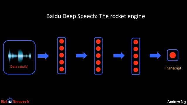 Andrew NgAndrew Ng TranscriptData (audio) Baidu Deep Speech: The rocket engine