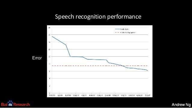 Andrew NgAndrew Ng Speech recognition performance Error