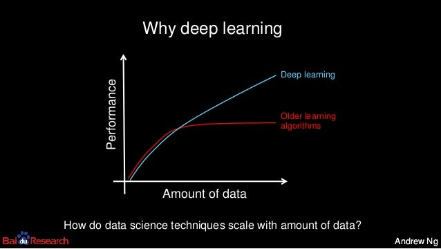 Andrew NgAndrew Ng Why deep learning Amount of data Performance Older learning algorithms Deep learning How do data scienc...